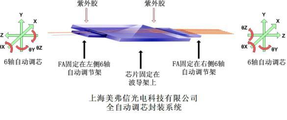 中国的FTTH市场正处于爆发前期,PLC分路器(splitter)便成为了业界普遍关注的焦点。在PLC分路器大量覆盖国内之前,我们必须把好质量关,充分保证产品的性能和可靠性。关于这一点,上海美弗信公司始终抱着坚贞不渝的态度和坚定的信念,对所有产品的研发、生产、销售和服务过程均严格按照ISO9001:2000体系进行质量控制,赢得业界的好评