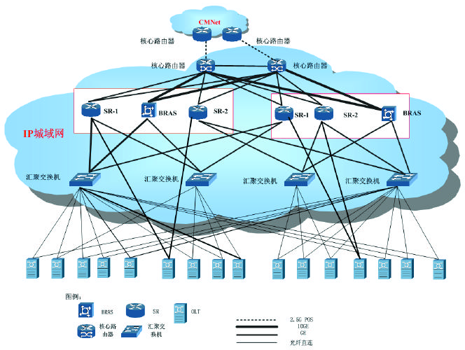 GPON网络上联方案图