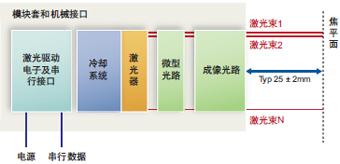 VPS激光贴标系统原理图