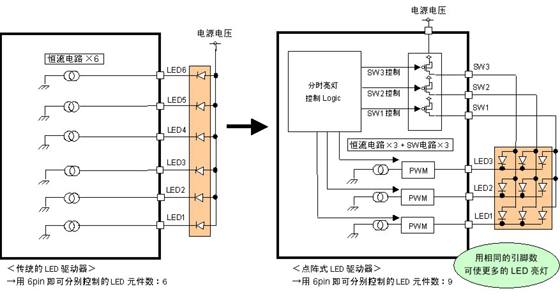 传统的LED驱动器与点阵式LED驱动器的电路结构