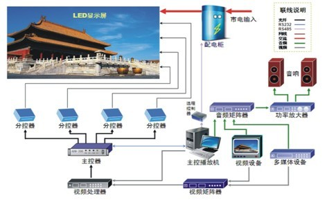 LED全彩大屏幕应用于大型影剧院舞台电气布线图