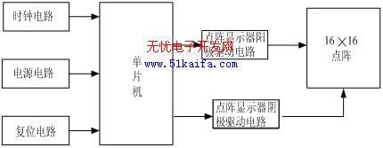 图1 LED显示屏硬件电路设计框图