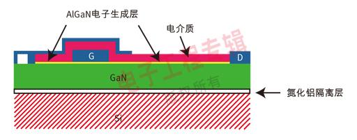 EPC的增强型GaN器件结构