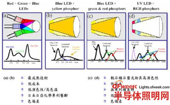 利用发光二极管产生白光的原理与优劣点