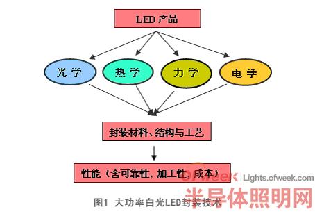 大功率白光LED封装技术