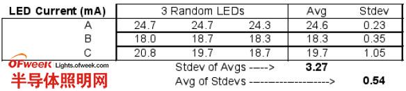 利用LDO改善白光LED的匹配度