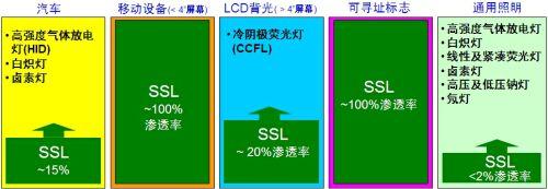 LED照明在各种应用的渗透比例