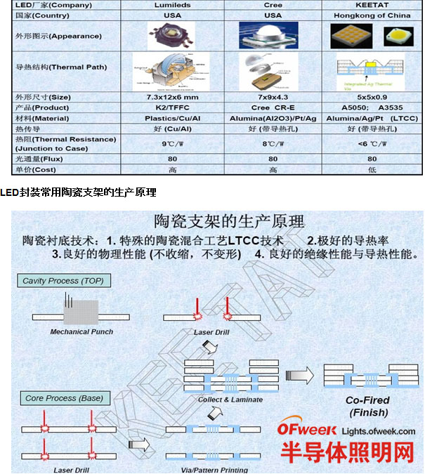 LED封装常用材料相关参数对比图