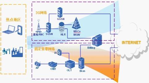 2010年11月4日消息,移动互联网时代的到来,给人们带来很大的便利和憧憬。但3G网络目前却难以支撑大量的用户多高带宽媒体业务的需求。WLAN作为已经成熟普及的无线技术,凭借自己的高速率、低成本优势,可以很好的分流3G网络的带宽压力。针对热点地区WLAN的部署中常见的难点,中兴通讯(000063,股吧)仔细考量,独家推出用xPON技术承载WLAN的解决方案,即FTTF+WLAN解决方案。   针对目前的无线局域网部署场景,中兴通讯FTTF+WLAN方案采用国际标准的POE技术,完美解决热点覆盖、室内分