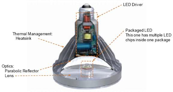 图1  led灯泡构造图