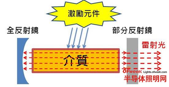 激光主题机构示意图