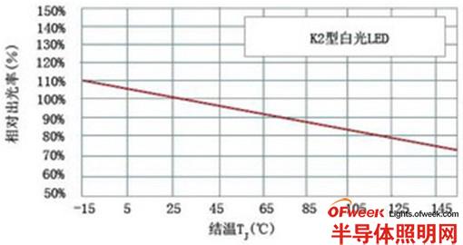 结温TJ与相对出光率关系图