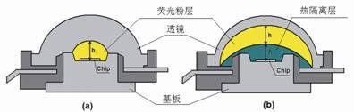 传统白光LED横截面图示(a)荧光粉热隔离封装结构(b)