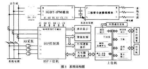 igbt-ipm智能模块的电路设计及其在svg装置中的应用