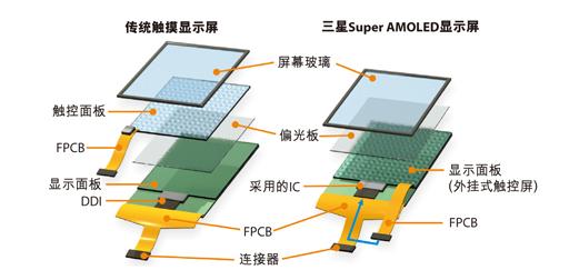 架构解析   在拆解这款Galaxy手机时,我们开始逐一确认并剖析这款智能手机的组成组件。GT-9000的核心器件位于主电路板上的一个多叠层封装内,这个标示为KB100D00WM-A453的部件是双封装结构。其中一个封装中包含四颗三星的存储器裸片。其中一颗裸片是8Gb OneNand(KFG8GH6Q4M),另两颗是2Gb DDR SDRAM(K4X2G323PB)和1Gb DDR SDRAM(K4X1G323B),还有一颗1Gb器件需要更多验证才能确认具体型号。   其它器件包括三星1GHz Hum