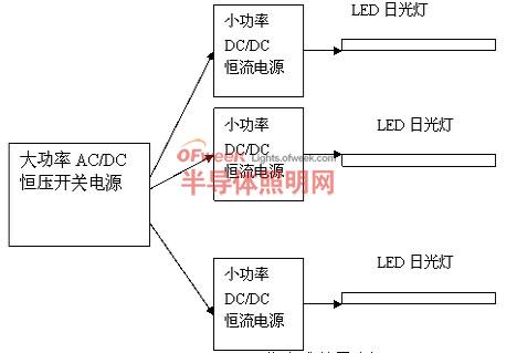 led日光灯的性能,电源