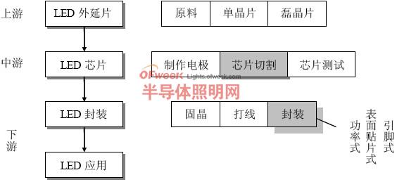 图3、LED产业链结构图-中国LED产业发展现状及投资分析回顾