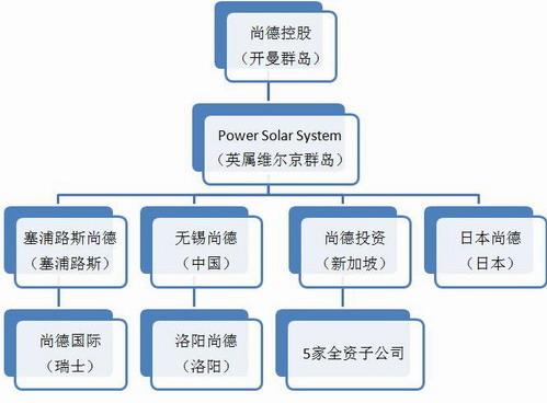 无锡尚德公司组织结构和股权结构(图)