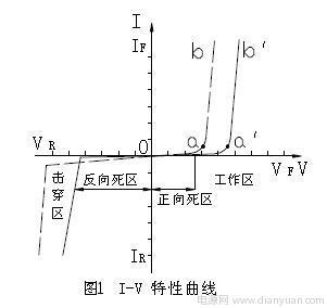 LED IV 特性曲线