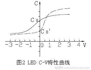 LED CV 特性曲线