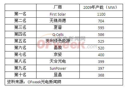 2009年度全球10大太阳能电池厂排名出炉