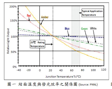 LED结面温度与发光效率关系图