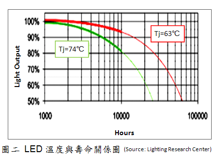 LED结面温度与寿命关系图