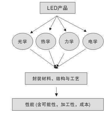 大功率LED封装技能