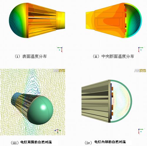 根据ANSYS进行热流体解析的结果图