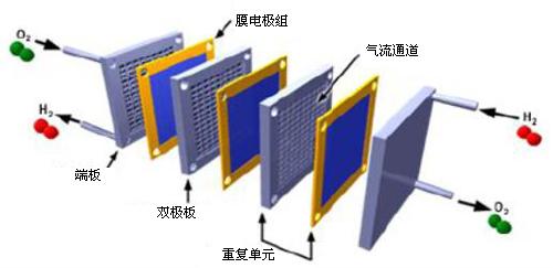 激光焊接燃料电池应用