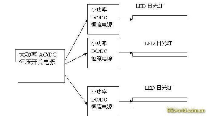 图5. 集中式外置电源     现在大功率的AC/DC开关电源的效率很容易做到95%,功率因素可以做到0.995。而降压式的DC/DC恒流源的效率也很容易做到98%。这样总效率可以做到93.1%。这时的性能可以做到最高。 以20W LED灯管为例,假如采用非隔离内置式电源,直接用220V供电和外置式集中供电比较,实测的结果如下。   集中式供电的优点是显而易见的。而且,它还是一种隔离式电源,在灯管处没有220V高压,只有低于36VDC的直流低压,也是符合安全使用的条件。   另外,这种结构也很容易实现各