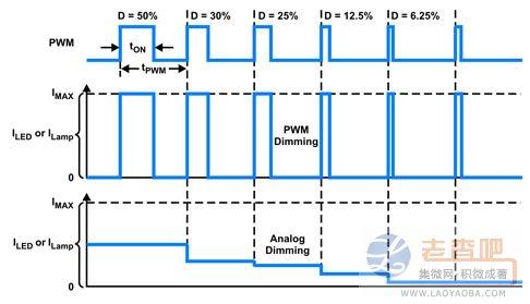 采用模拟调光及PWM调光时的灯光或LED电流