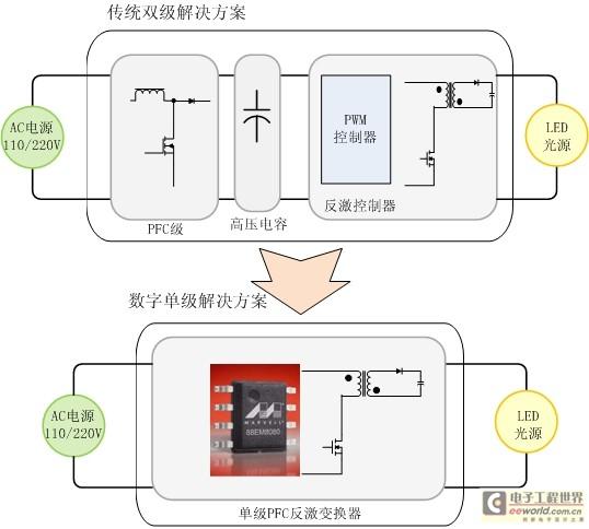 传统的双级电源变换器与单级解决方案比较