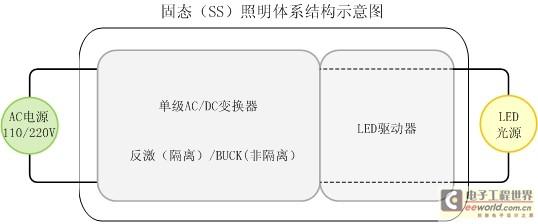 单级AC/DC变换器固态照明体系结构示意图