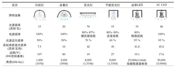 表1:交流LED与现有的照明灯具性能比较