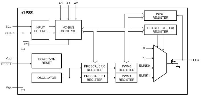 AT9551芯片结构框图