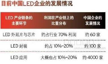 中国LED企业发展情况