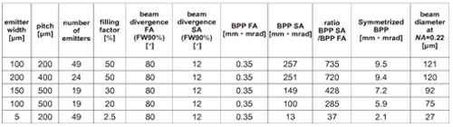 表1 不同结构CM Bar光参数乘积