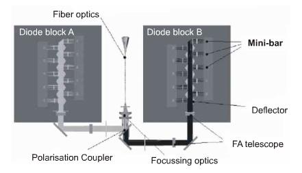 多个短阵列器件集成光纤耦合输出模块结构