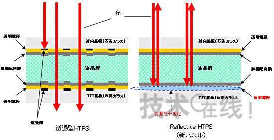 多晶硅tft液晶面板