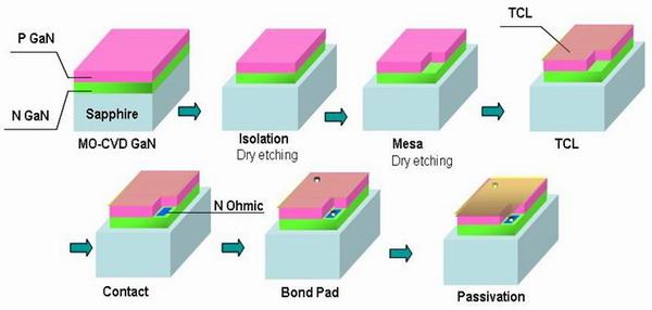 接着生长gan磊晶层的led结构图