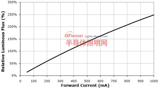 XLampXP-G的输出相对光强和正向电流的关系