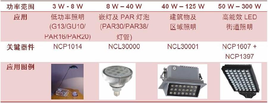 安森美半导体典型AC-DC LED通用照明解决方案