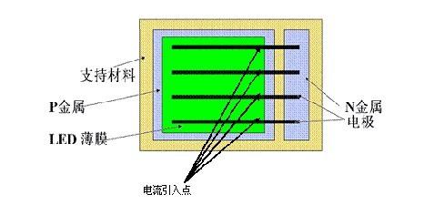 3维垂直结构led芯片比较容易满足上述的条件