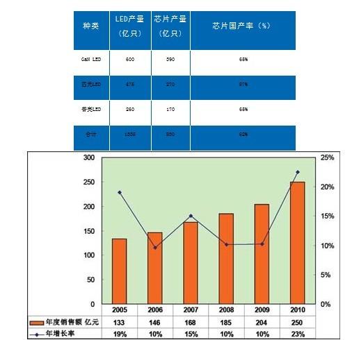 导体照明产业全产业链数据公布及解读