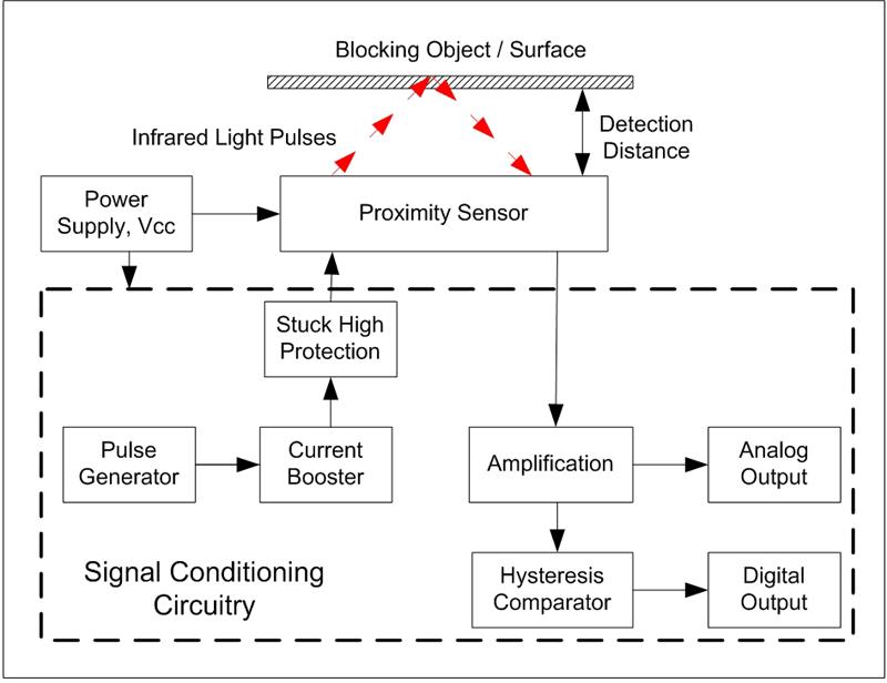 图2:接近式传感器的工作原理图。