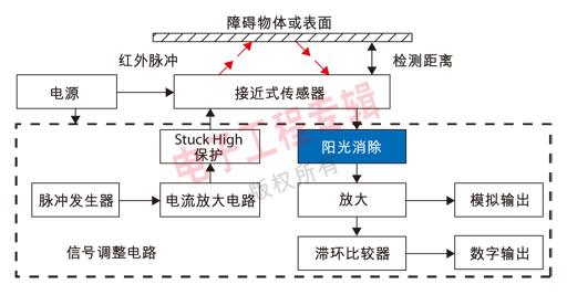 图3:加入阳光消除电路的接近式传感器工作原理图。