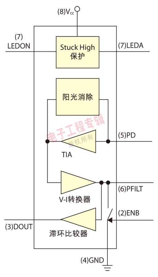 图4:APDS-9700信号调整芯片功能方块图。
