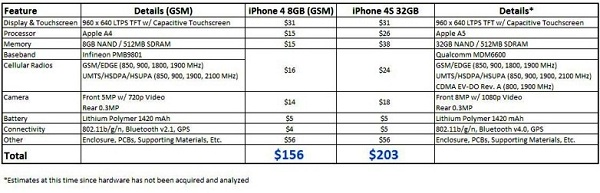 iPhone 4S零件成本大剖解,BOM成本仅203美元!