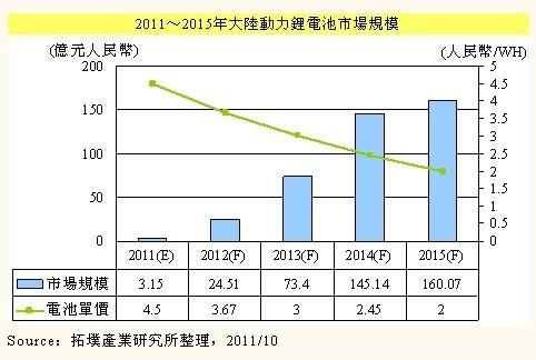 2011-2015年中国动力锂电池市场规模及单价预测